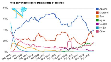 مقاسیه محبوبیت هاست لینوکس و هاست ویندوز