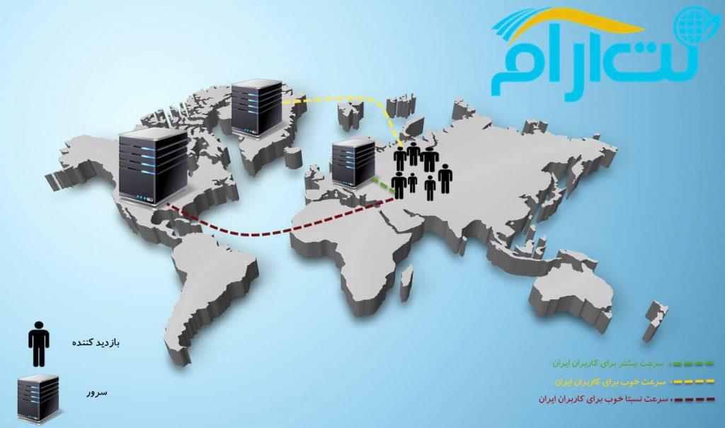 تفاوت هاست ایرانی و خارجی در سرعت