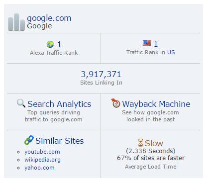 رتبه الکسا سایت GOOGLE.COM در تاریخ 1/31/2017